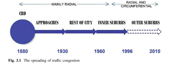 Historical spread of congestion out from Central Business Districts. Road Traffic Congestion, page 20.