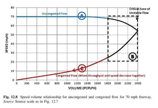 """Traffic throughput on a freeway drops rapidly after density increases and speeds drop below the """"critical speed"""" of 53 mph. This typically happens when density has increased to about 45 cars per lane per mile, with just under 100 feet between cars. Road Traffic Congestion, page 153."""