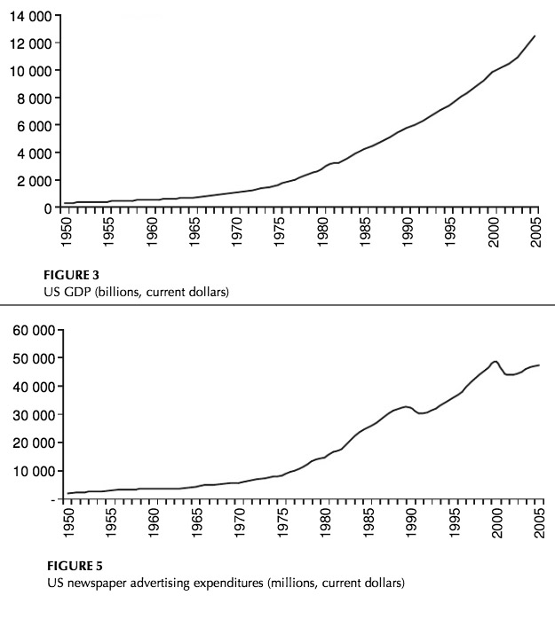 """From """"Shifts in Newspaper Advertising Expenditures and their Implications for the Future of Newspapers"""", by Robert G. Picard, July 2008, accessed from academia.edu (click graphic for link to article)"""