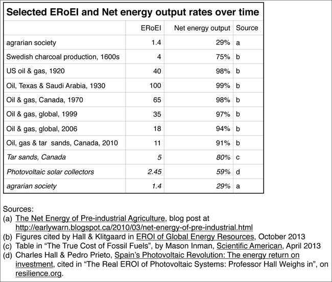 Selected ERoEI rates over time