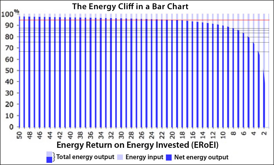 The Energy Cliff as a Bart Chart